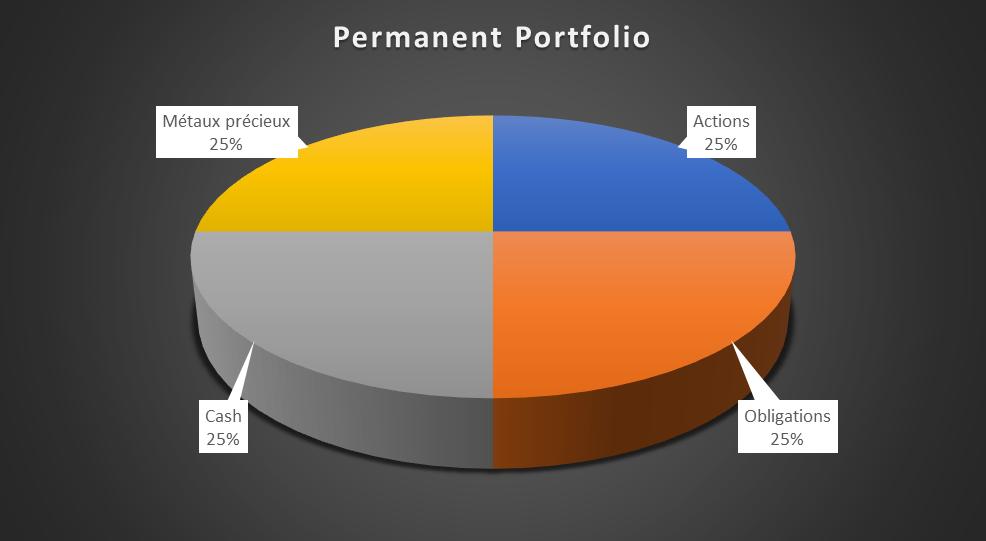 Investir or et argent permanent portfolio