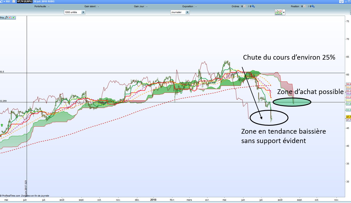 analyse action acheter bourse Rubis analyse technique