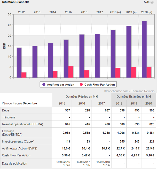analyse action acheter bourse Rubis bilan