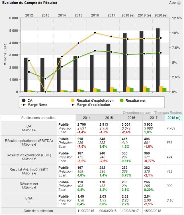 analyse action acheter bourse Rubis croissance