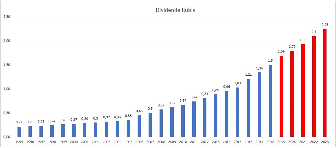 analyse action acheter bourse Rubis dividende