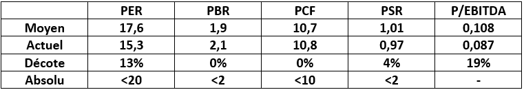 analyse action acheter bourse Rubis ratio comptable