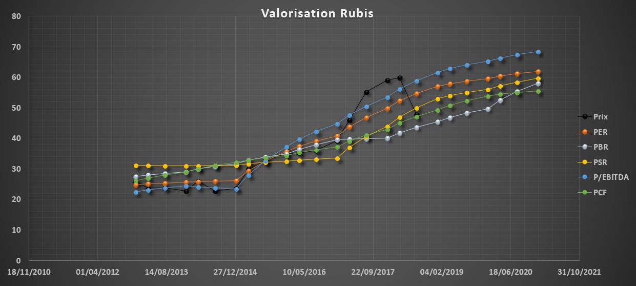 analyse action acheter bourse Rubis valorisation