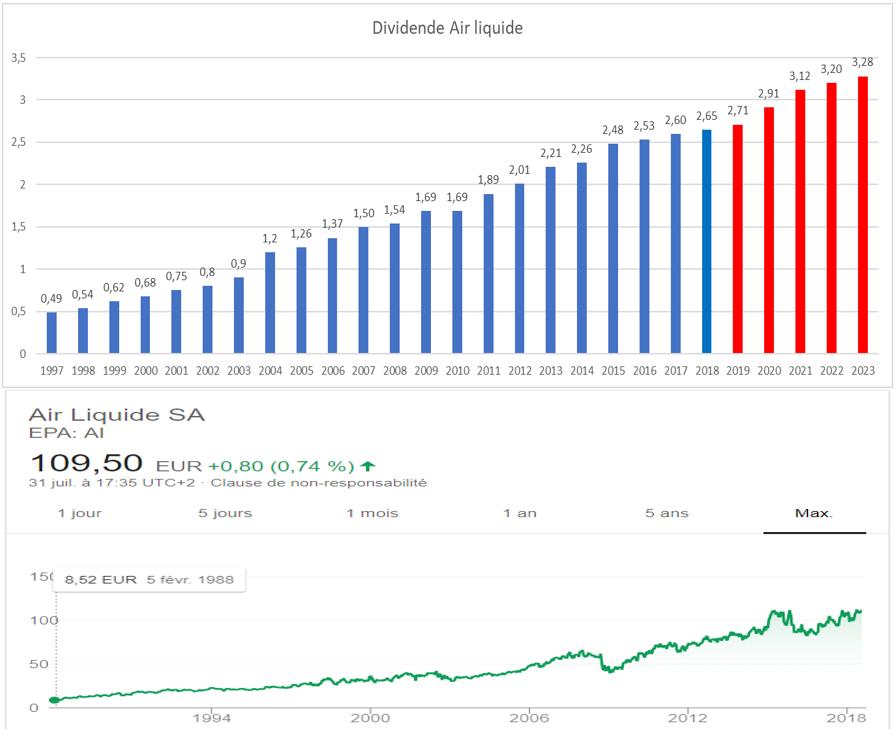 dividende croissant france Air Liquide