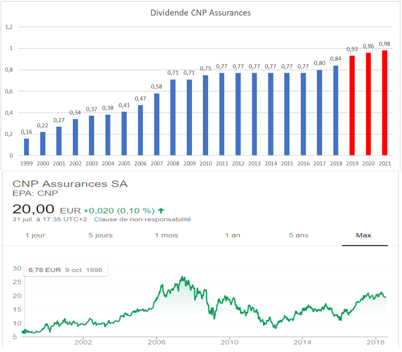 dividende croissant france CNP Assurances