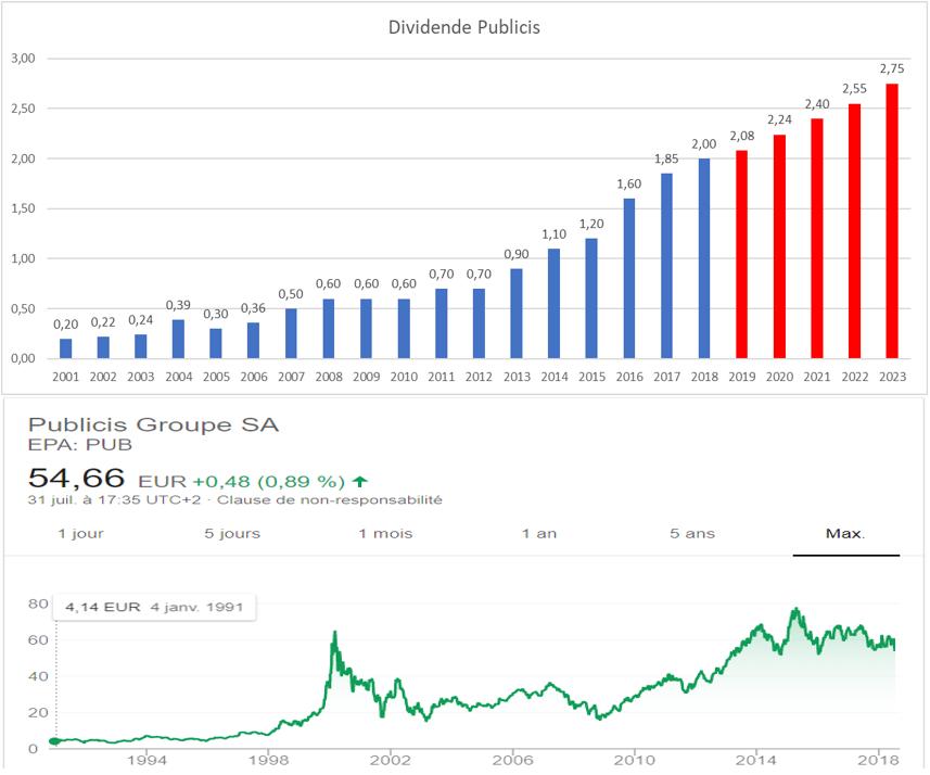 dividende croissant france Publicis