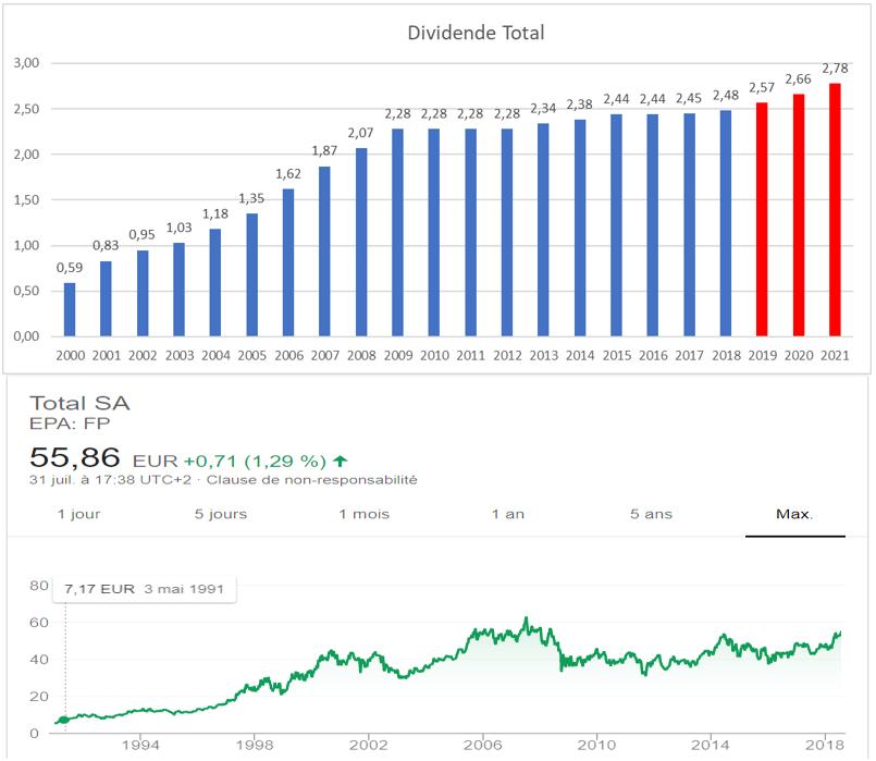 dividende croissant france Total