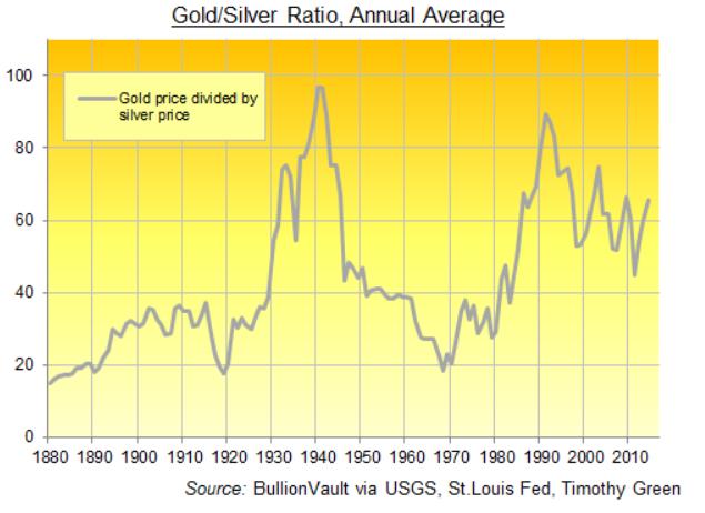 ratio or argent investir argent meilleur que or
