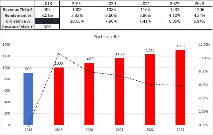 Suivi dividendes Juillet 2018