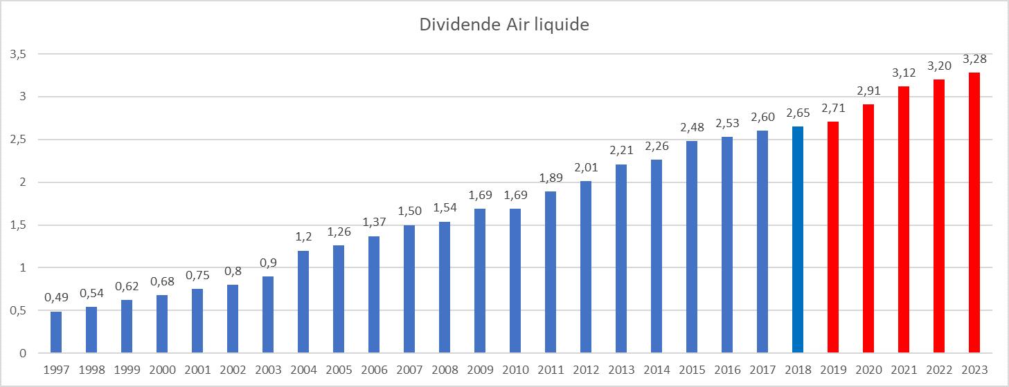 dividende Air Liquide historique
