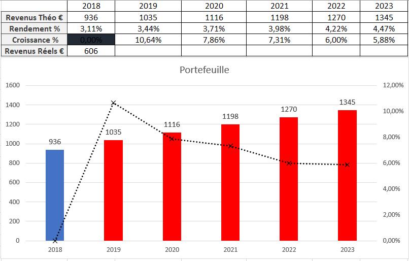 Suivi dividendes Aout 2018