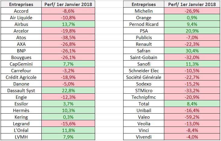 Performance bourse CAC40 2018
