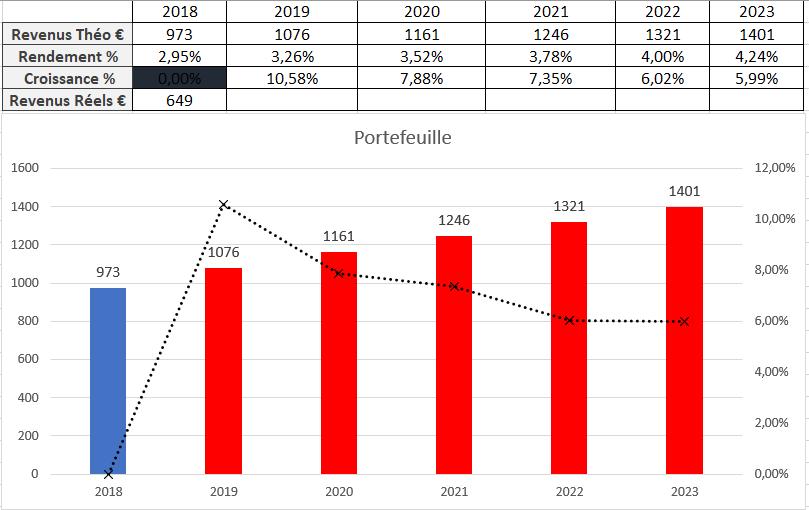 Suivi dividendes Octobre 2018