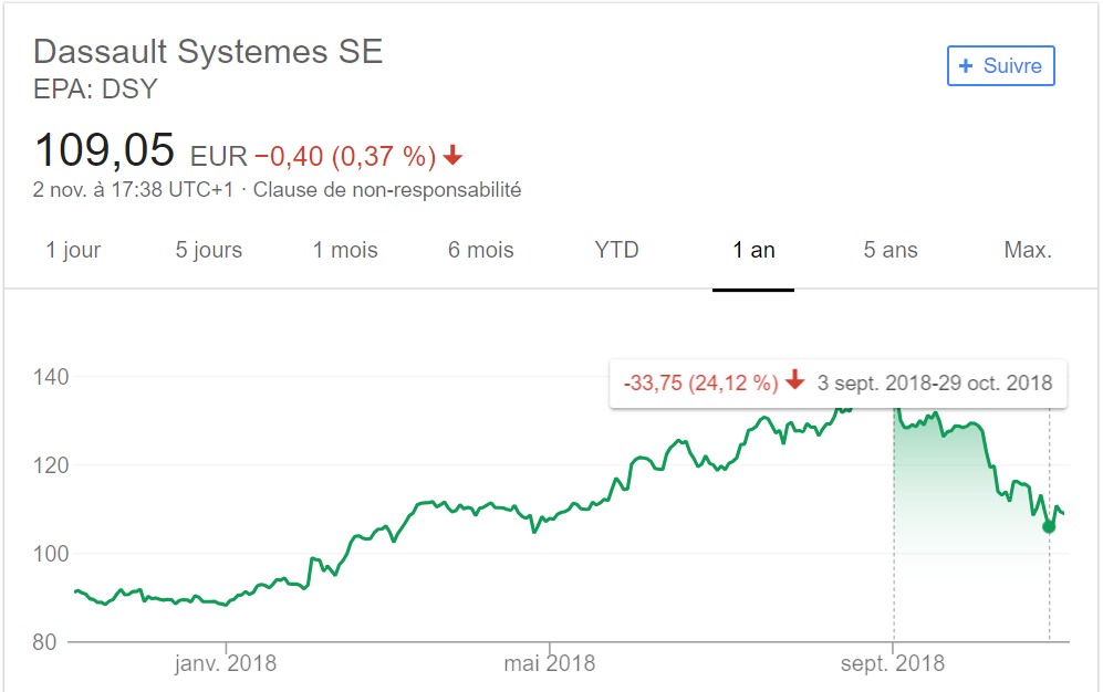 chute Dassault Systemes bourse 2018