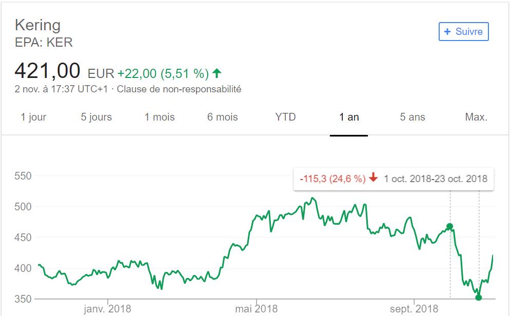 chute Kering bourse 2018