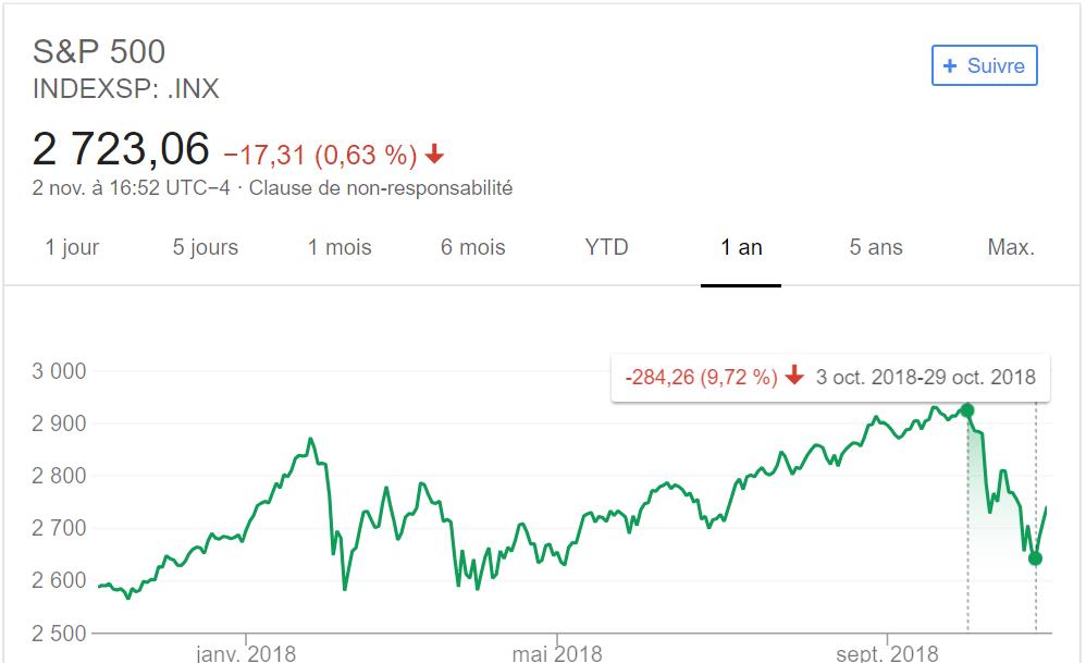 krach brutal S&P500 Octobre 2018