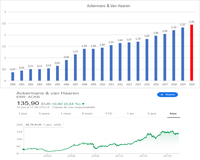 Dividend Aristocrats Europe Ackermans 2019