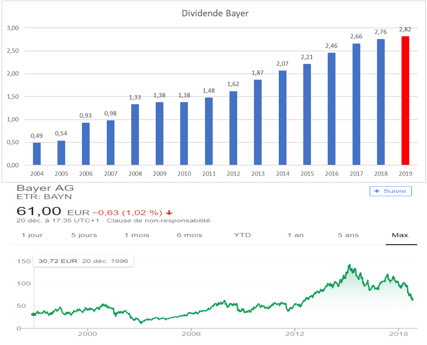 Dividend Aristocrats Europe Bayer
