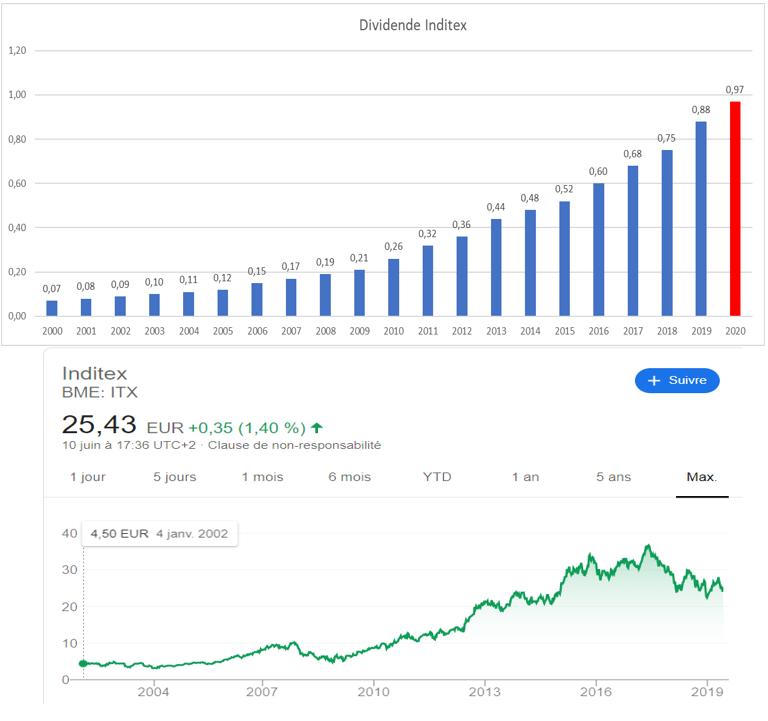 Dividend Aristocrats Europe Inditex 2019