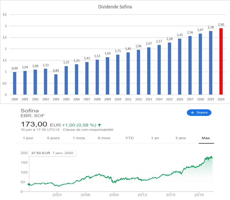 Dividend Aristocrats Europe Sofina 2019