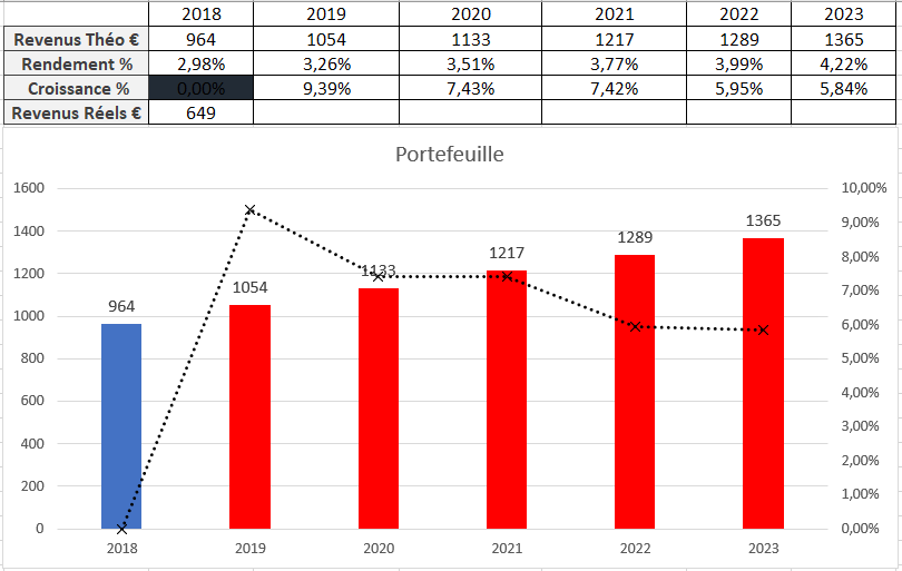 Suivi dividendes Novembre 2018