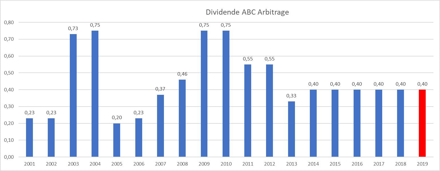 plus gros dividende France ABC Arbitrage