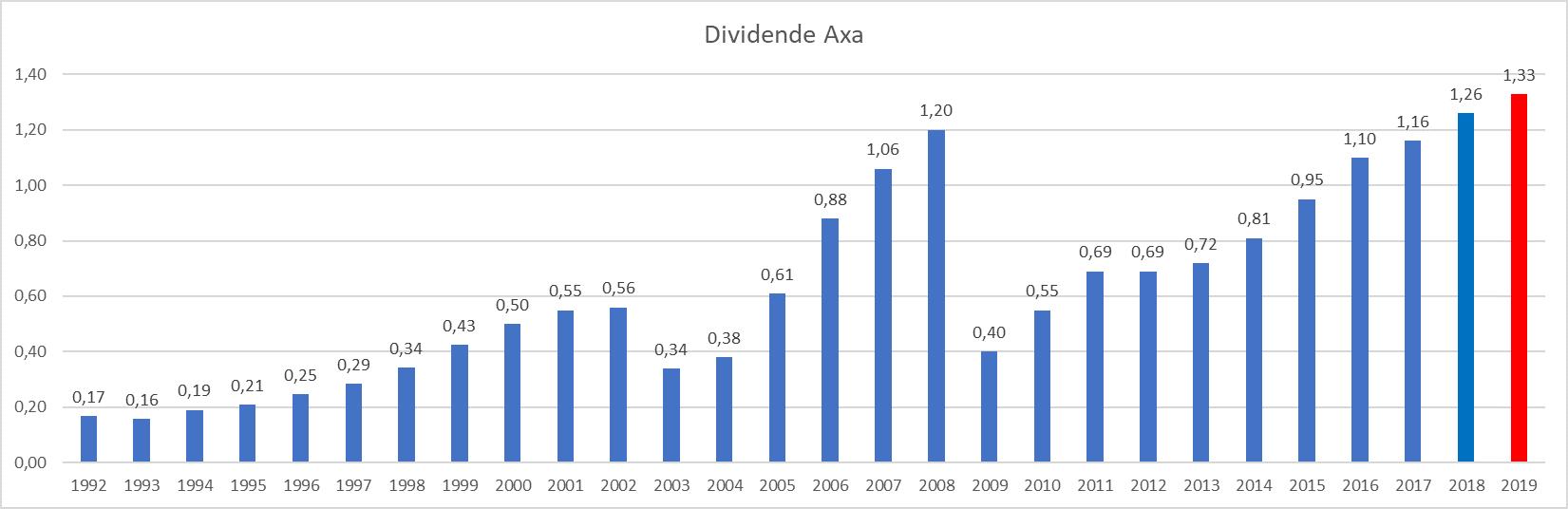 plus gros dividende France AXA