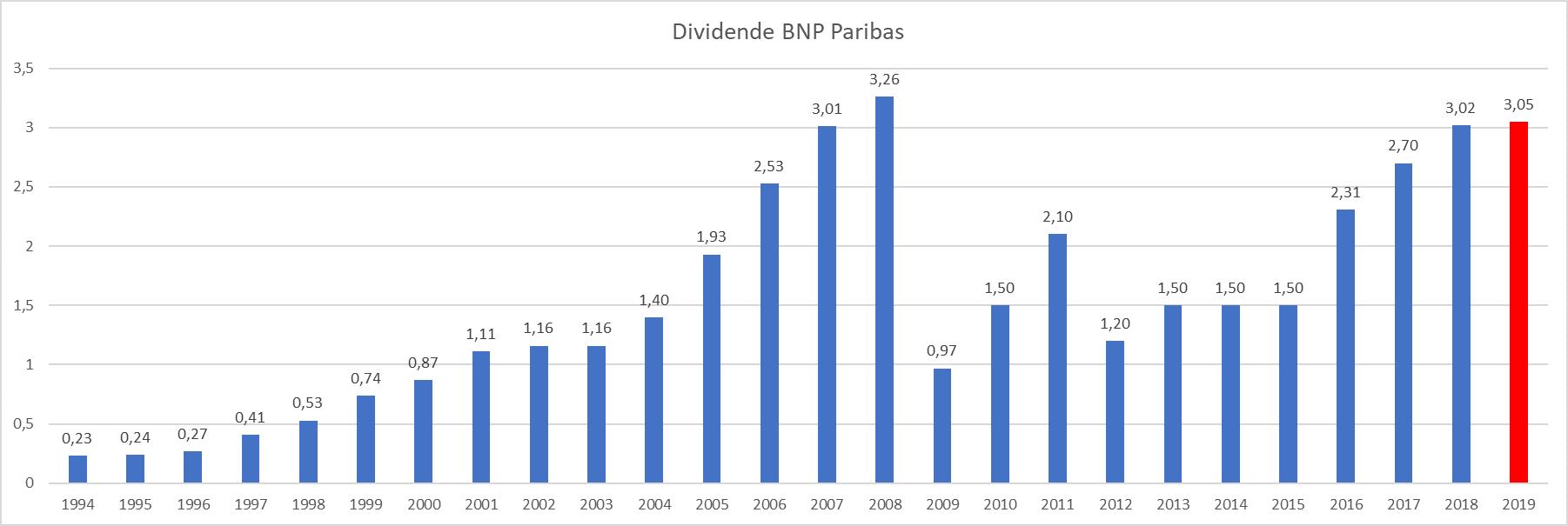 plus gros dividende France BNP Paribas