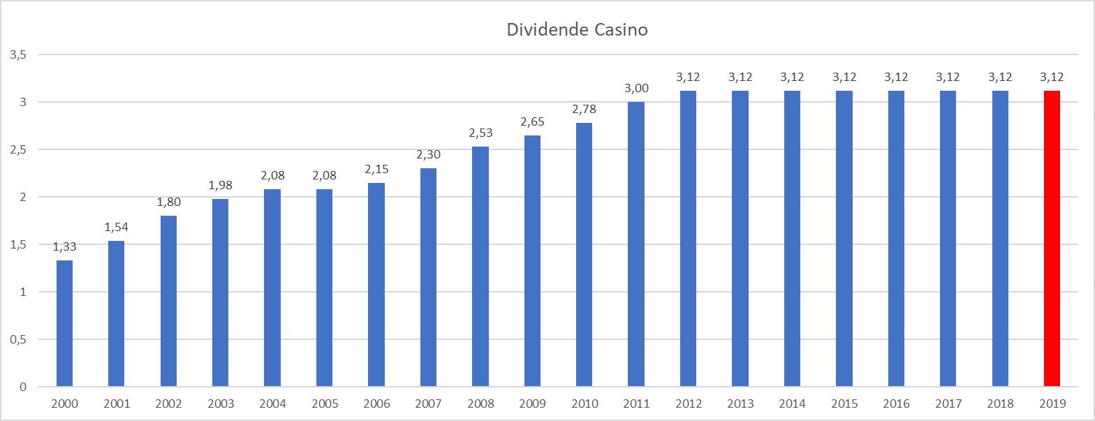 plus gros dividende France Casino Guichard