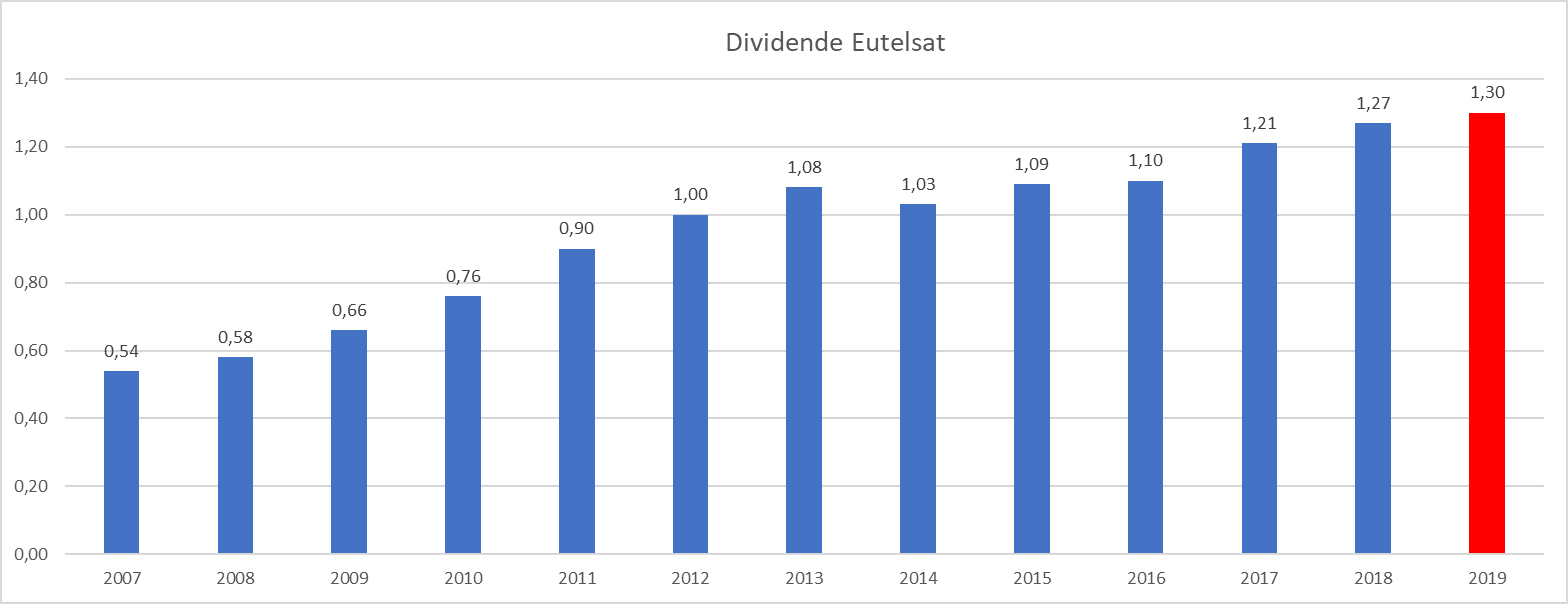 plus gros dividende France Eutelsat