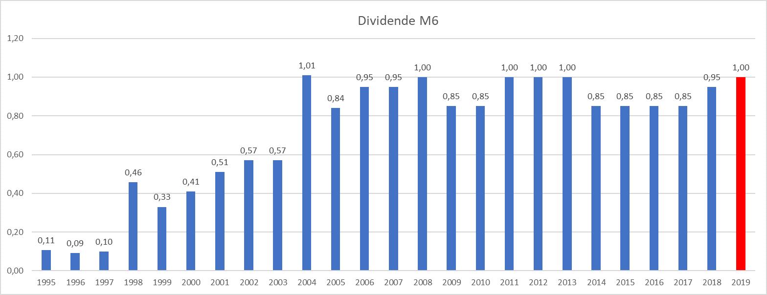 plus gros dividende France M6