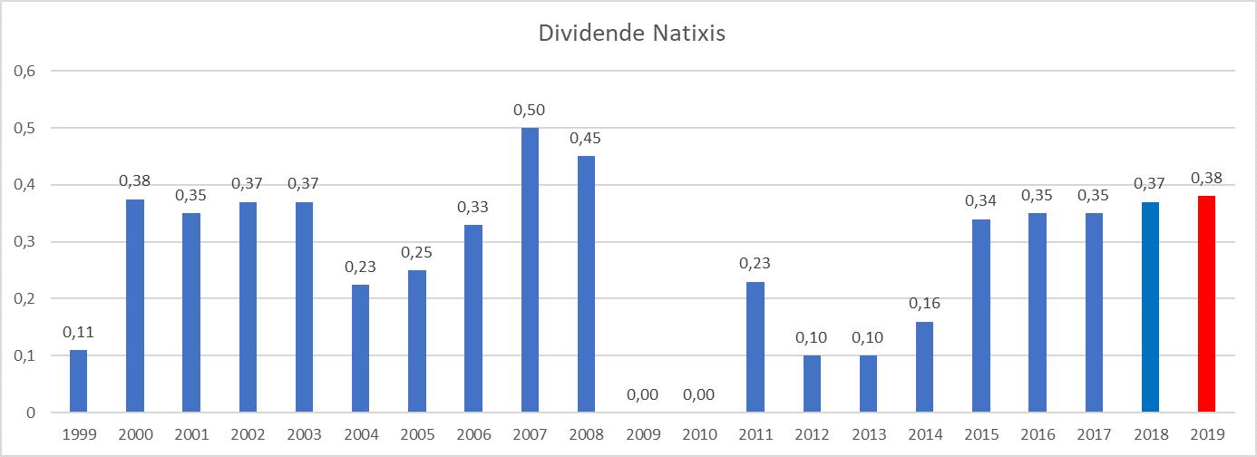 plus gros dividende France Natixis
