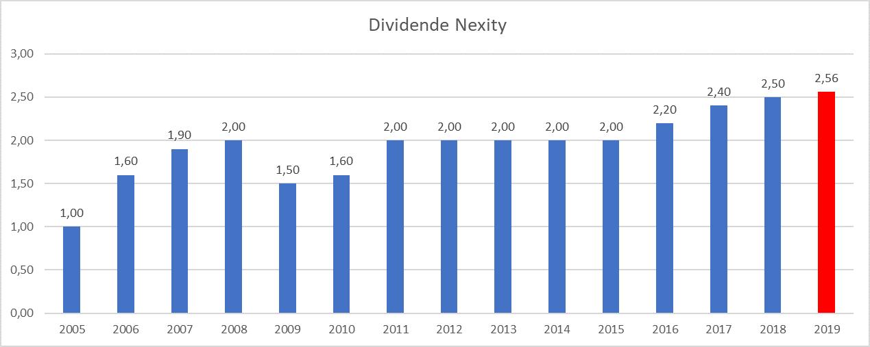plus gros dividende France Nexity