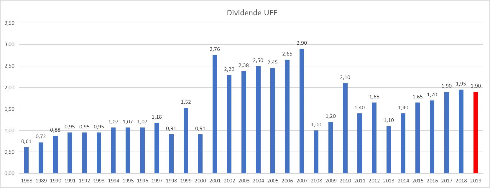 plus gros dividende France UFF