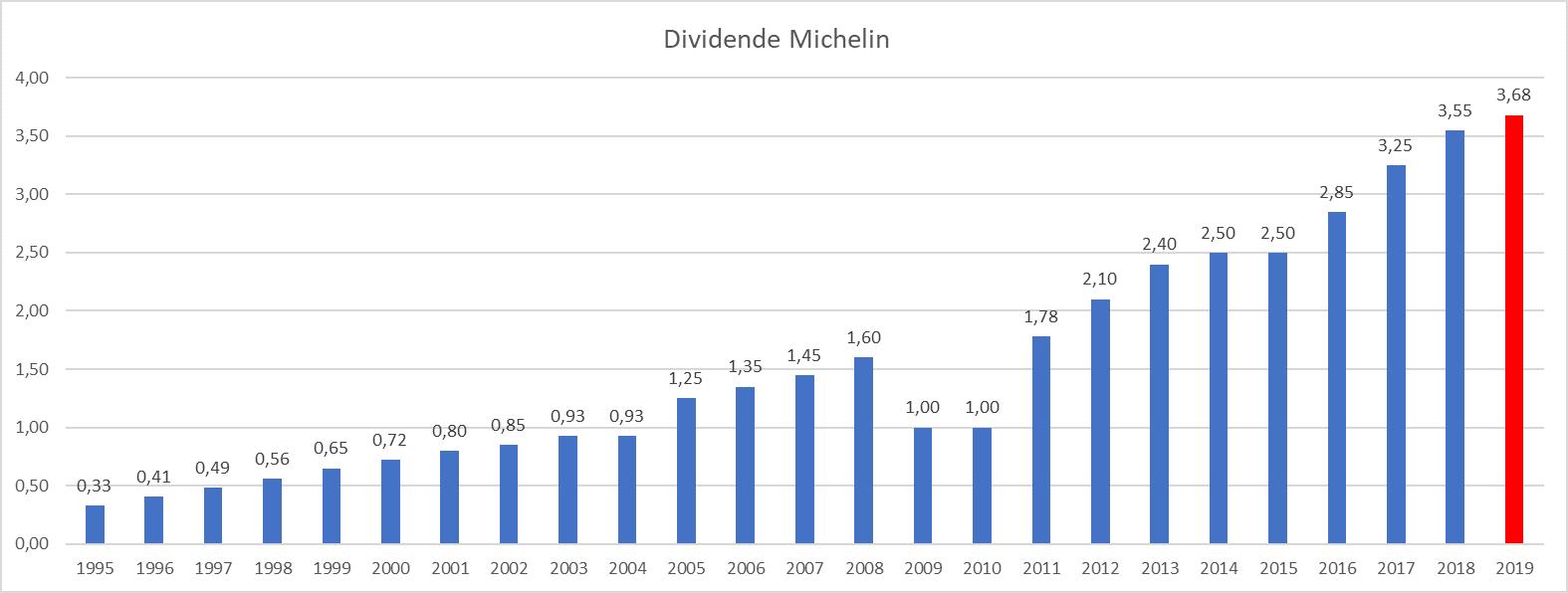 Dividende Michelin