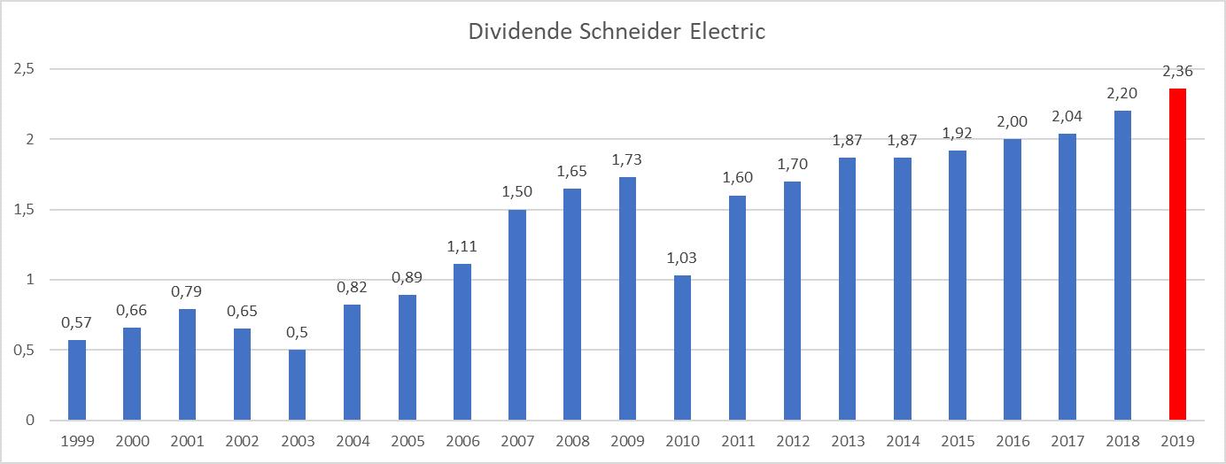 Dividende Schneider Electric