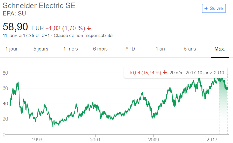 Variation Schneider Electric bourse