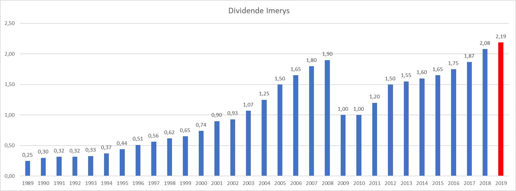 dividende Imerys