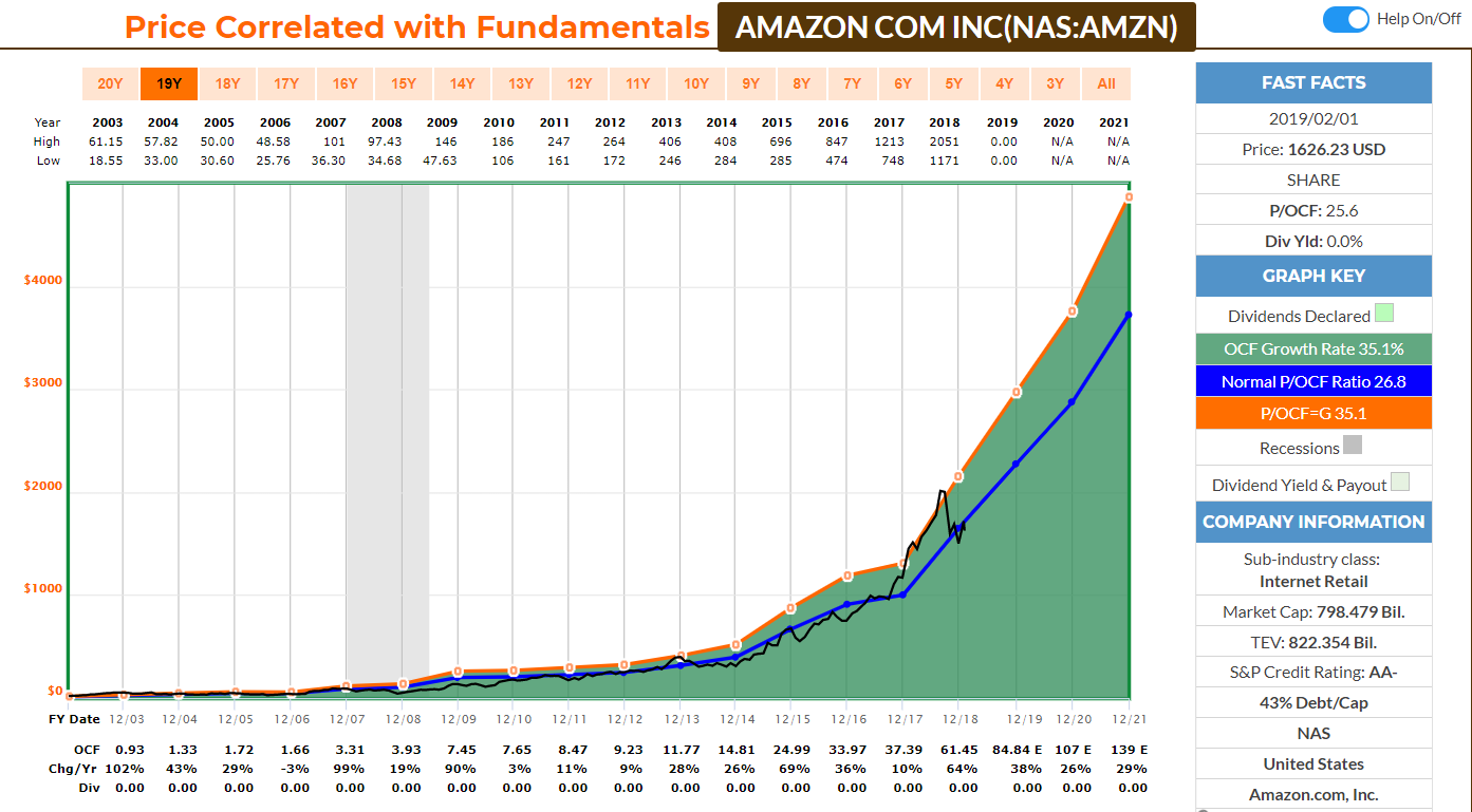 Bourse evolution cash flow Amazon
