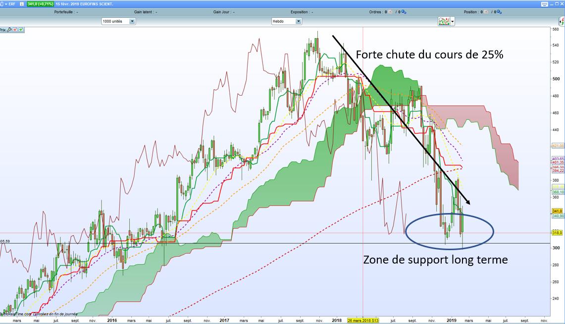 analyse action acheter bourse Eurofins Scientific analyse technique