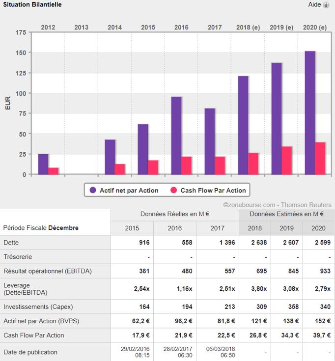 analyse action acheter bourse Eurofins Scientific bilan