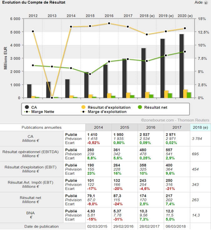 analyse action acheter bourse Eurofins Scientific croissance