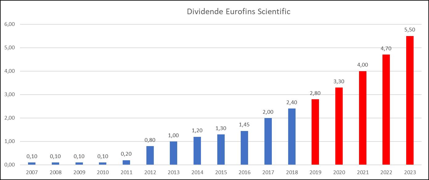 analyse action acheter bourse Eurofins Scientific dividende