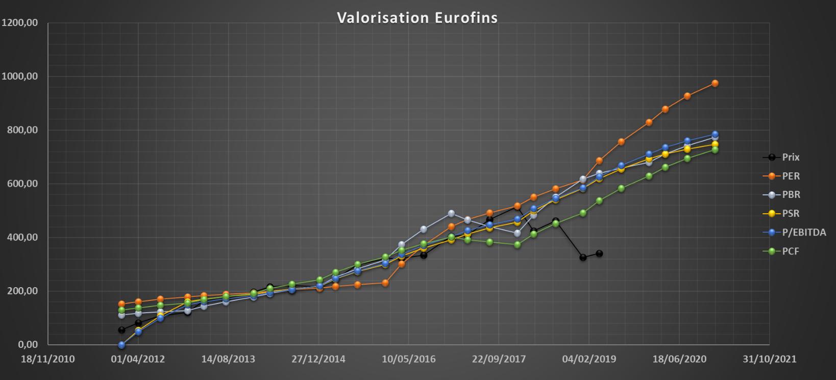 analyse action acheter bourse Eurofins Scientific valorisation