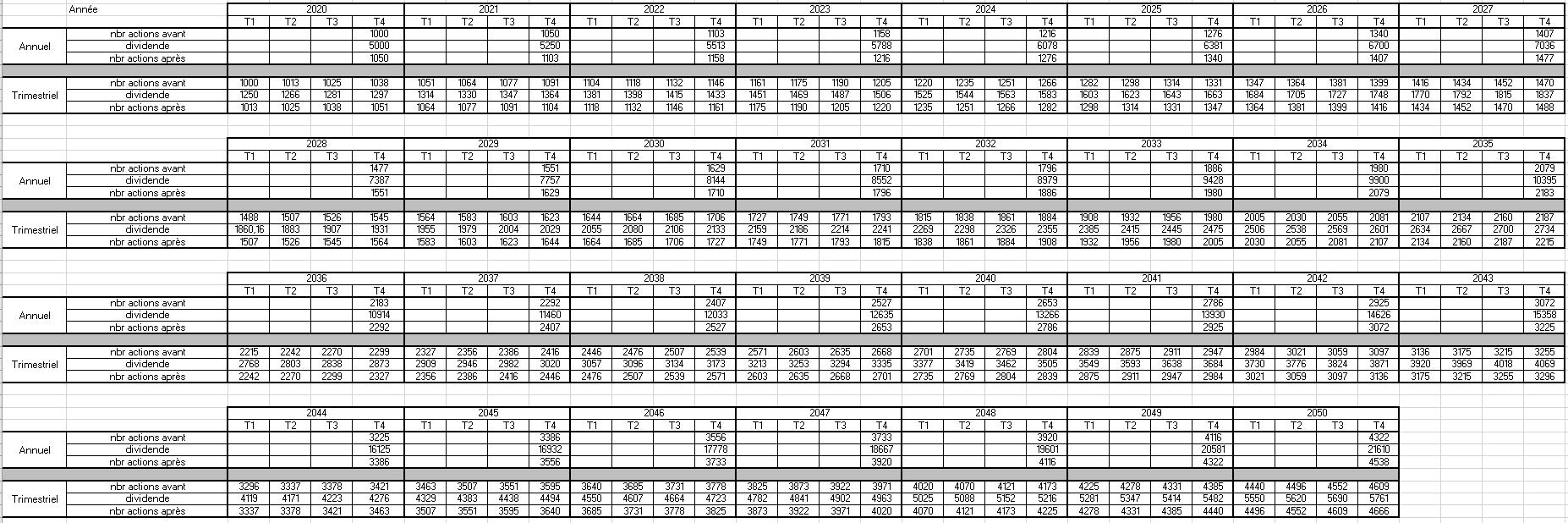 comparaison dividendes trimestriels vs dividendes annuels