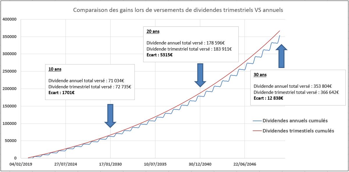comparaison gains dividendes trimestriels vs dividendes annuels