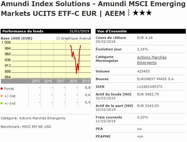 Meilleur ETF émergent PEA Amundi MSCI Emerging Markets AEEM