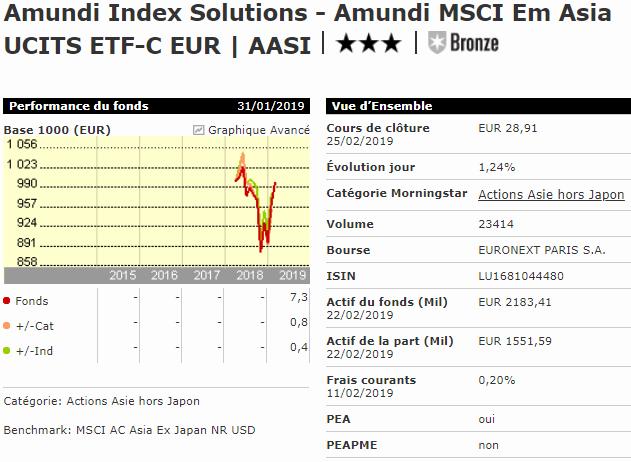 Meilleur ETF Asie et émergents PEA Amundi MSCI Em Asia AASI