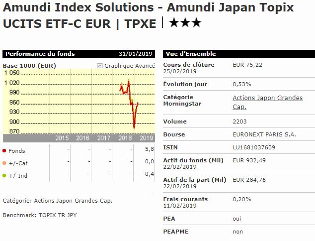 Meilleur ETF Japon PEA Amundi Japan Topix TPXE