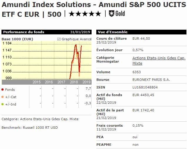 Meilleur ETF S&P 500 PEA Amundi S&P500 500